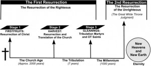 Endtimes Diagram